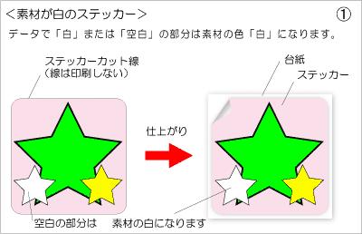 ステッカー作図1